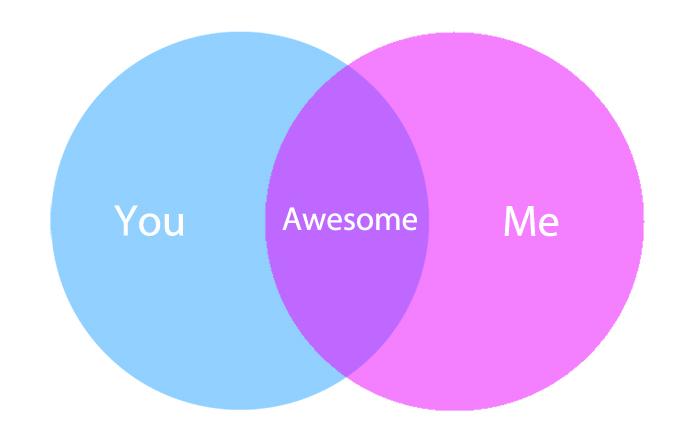 Venn diagram you me